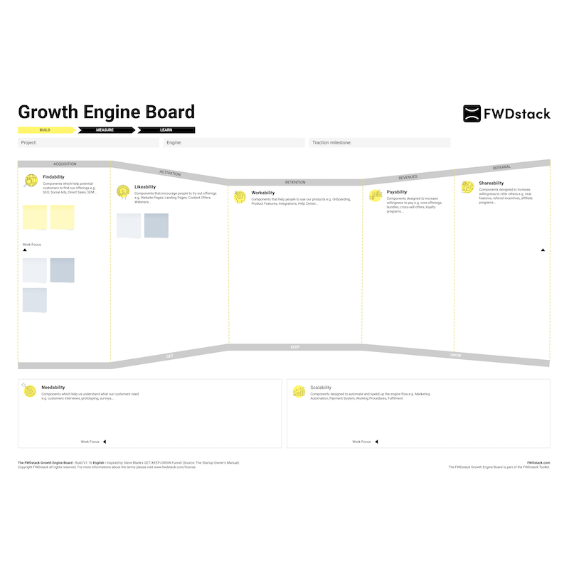 Plantilla de Growth Engine Board | Moqups