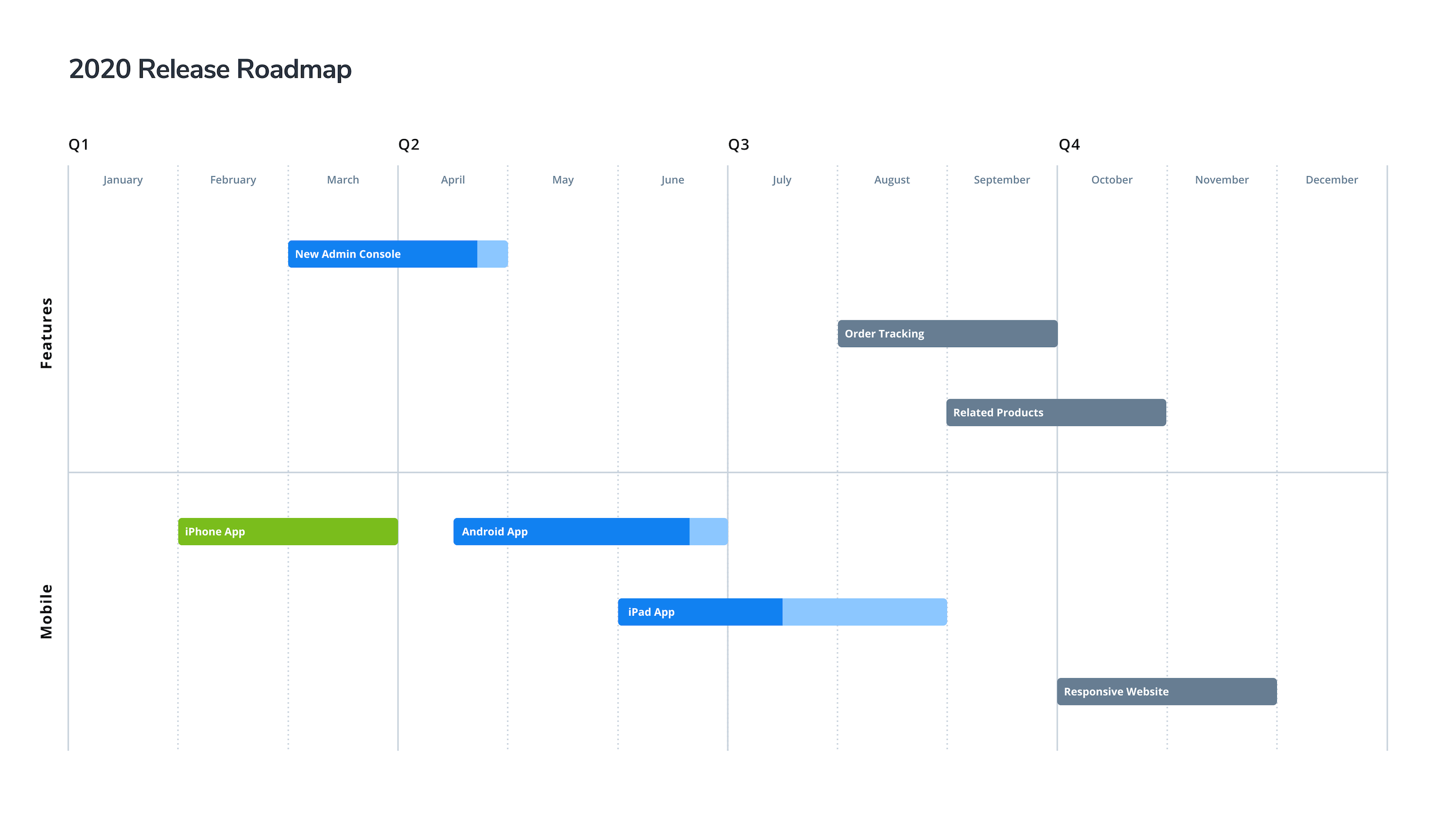 Release Roadmap Template