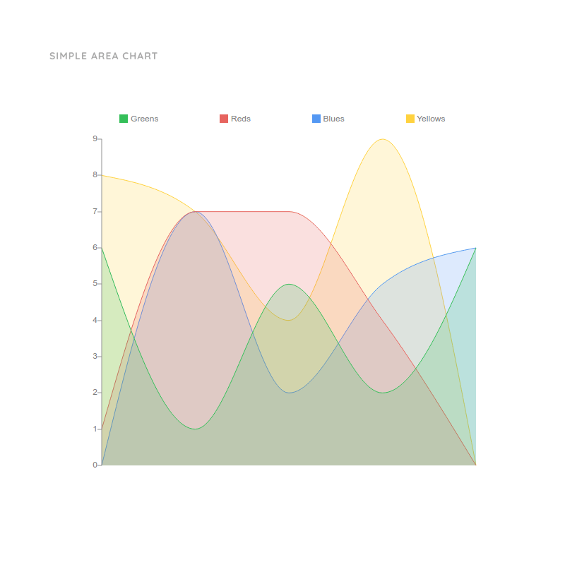 Interactive Area Chart Template  | Moqups