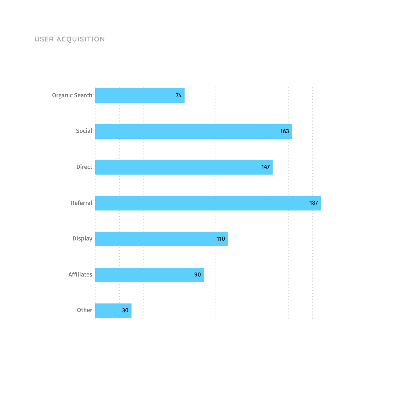 Grouped Bar Chart for User Acquisition
