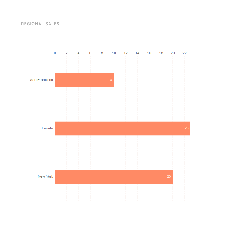 Sales Bar Graph Template for Regional Overview | Moqups