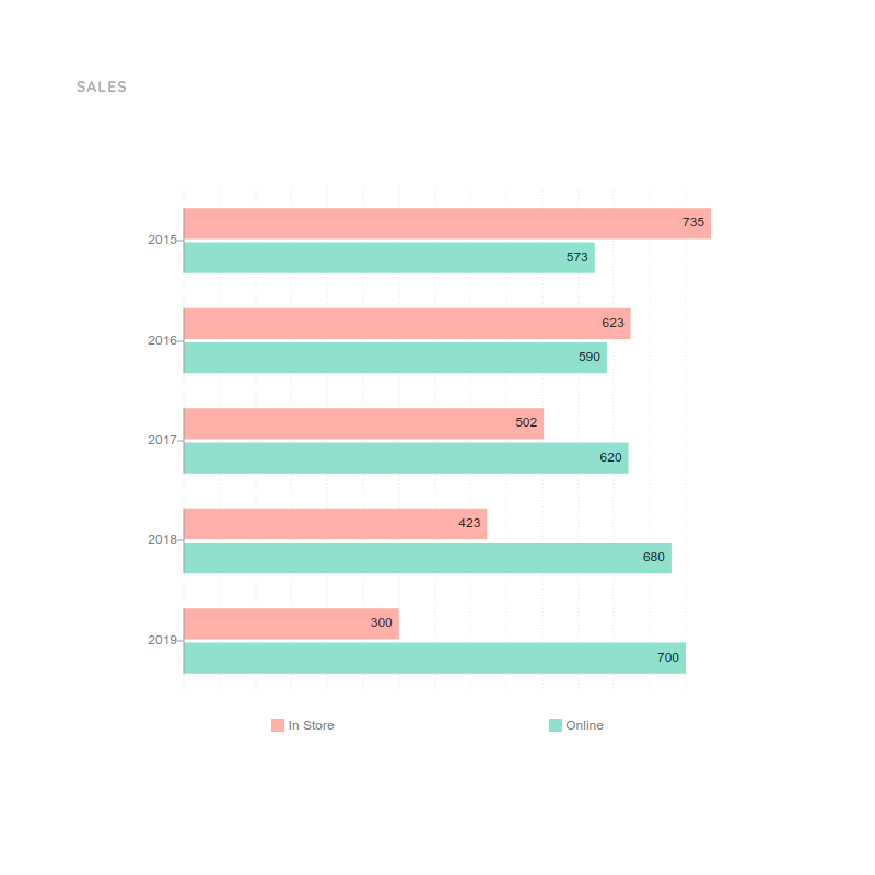 Grouped Bar Chart Template for Sales | Moqups