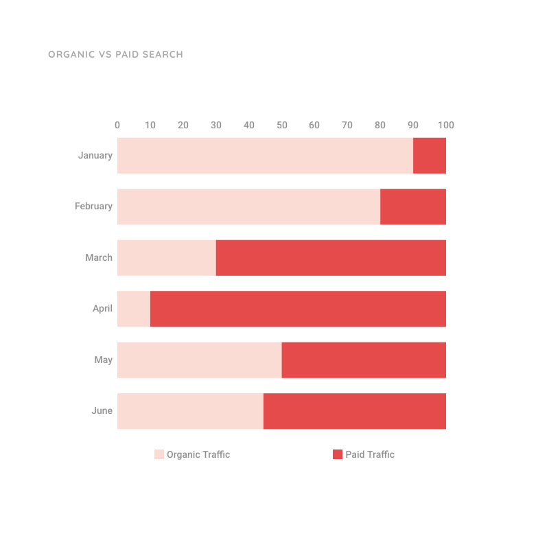 Stacked Bar Chart Template for Organic vs Paid Traffic | Moqups