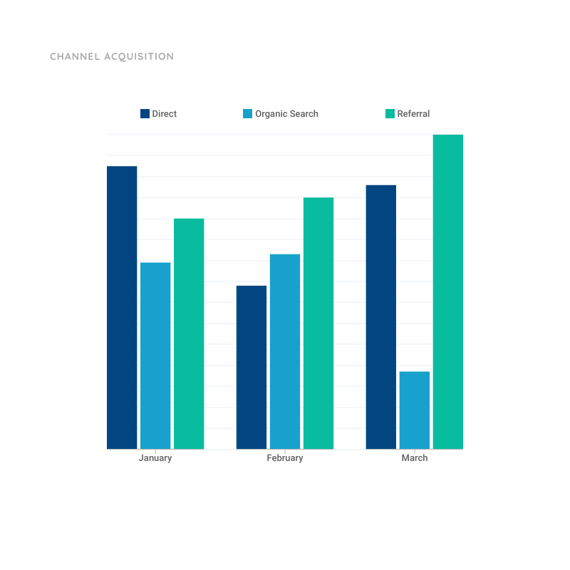 Grouped Column Chart Template for Channel Acquisition | Moqups