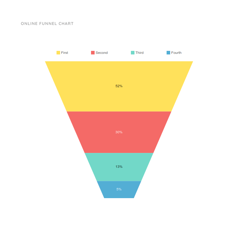 Online Funnel Chart Template | Editable Funnel Graphs | Moqups