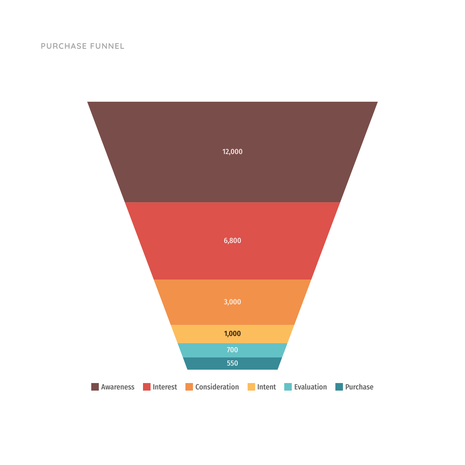 Purchase Funnel Chart