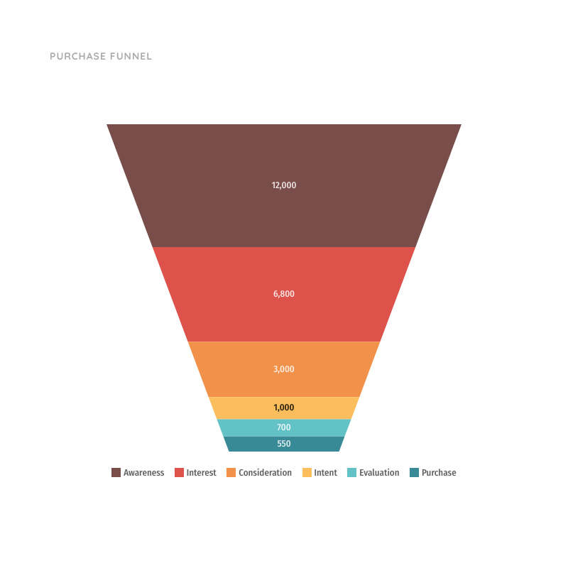 Purchase Funnel Chart Template | Moqups