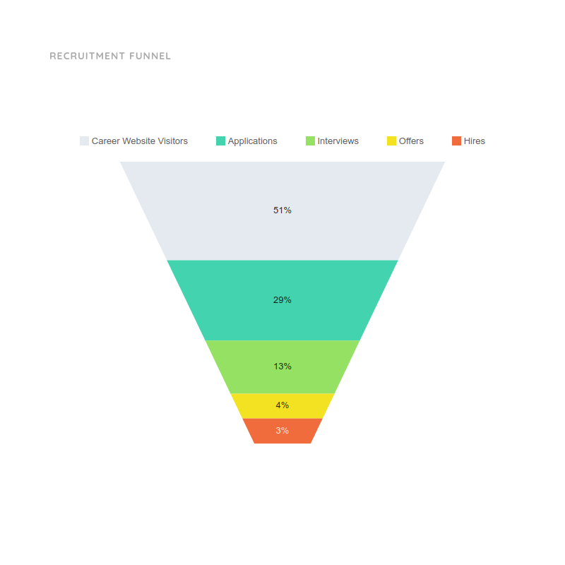 Funnel Chart Template for Recruitment | Moqups