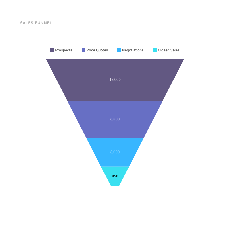 Sales Funnel Chart Template | Moqups