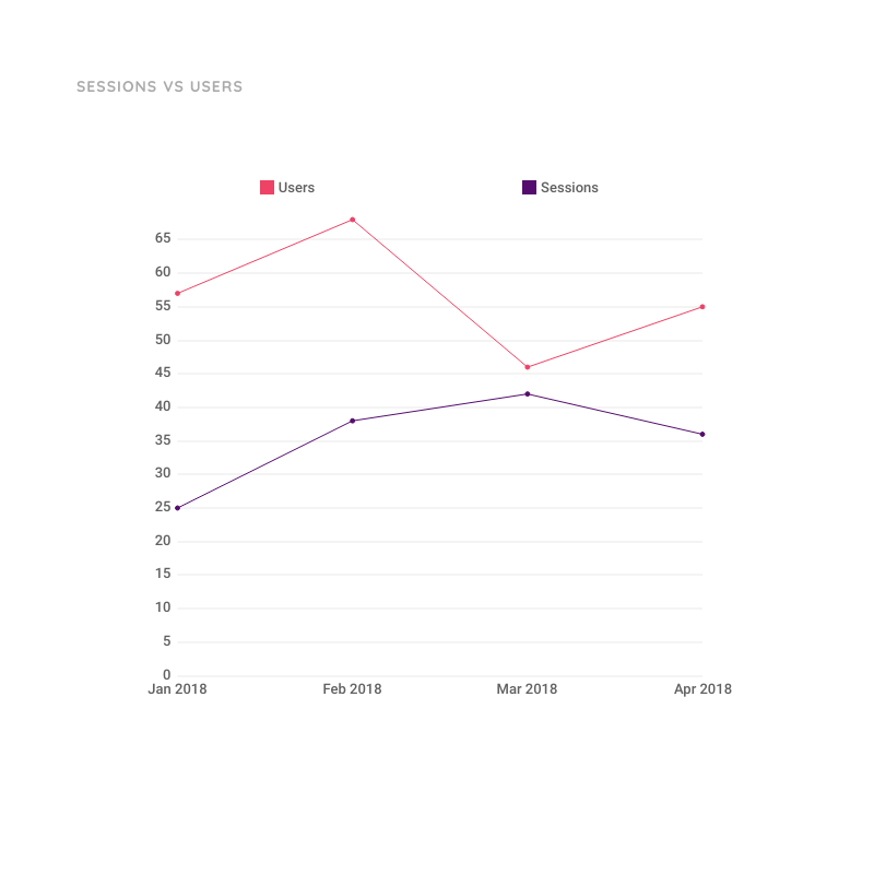 Line Chart Template for Sessions vs Users | Moqups