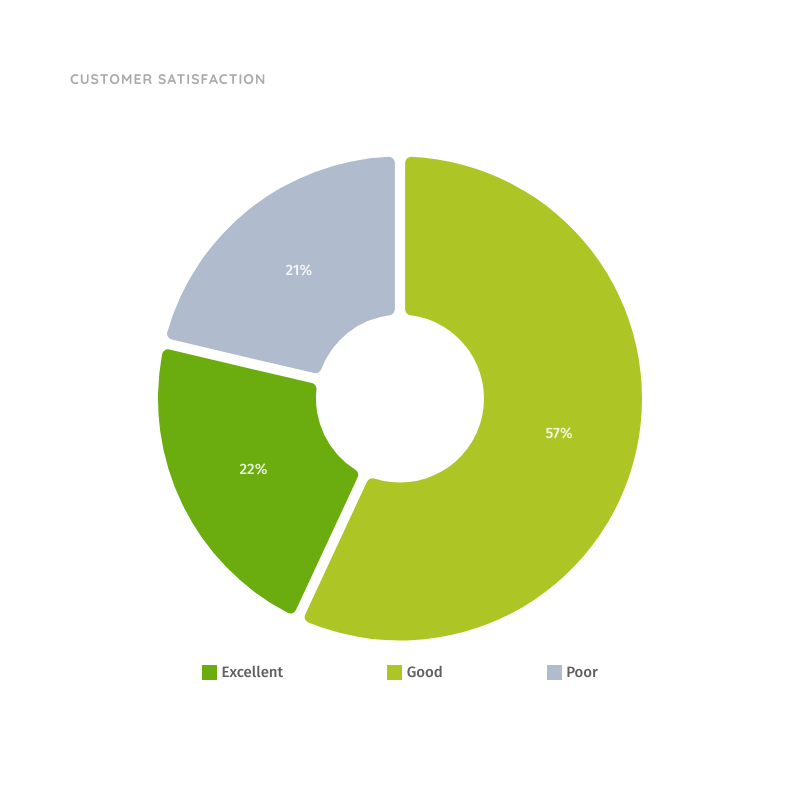 Customer Satisfaction Donut Chart | Donut Graph Template | Moqups