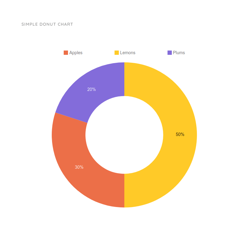 Simple Donut Chart Template | Moqups