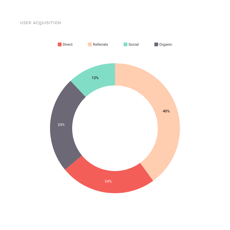 Donut Chart Template for User Acquisition | Moqups