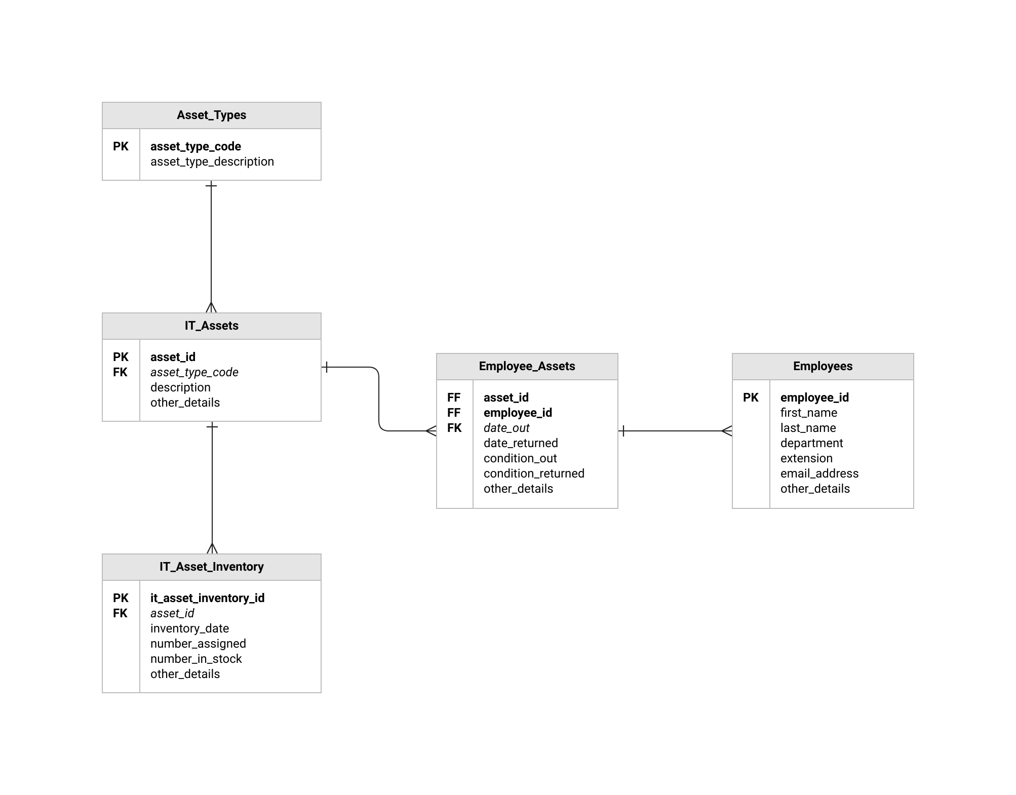 Screenshot of a ERD Diagram Template