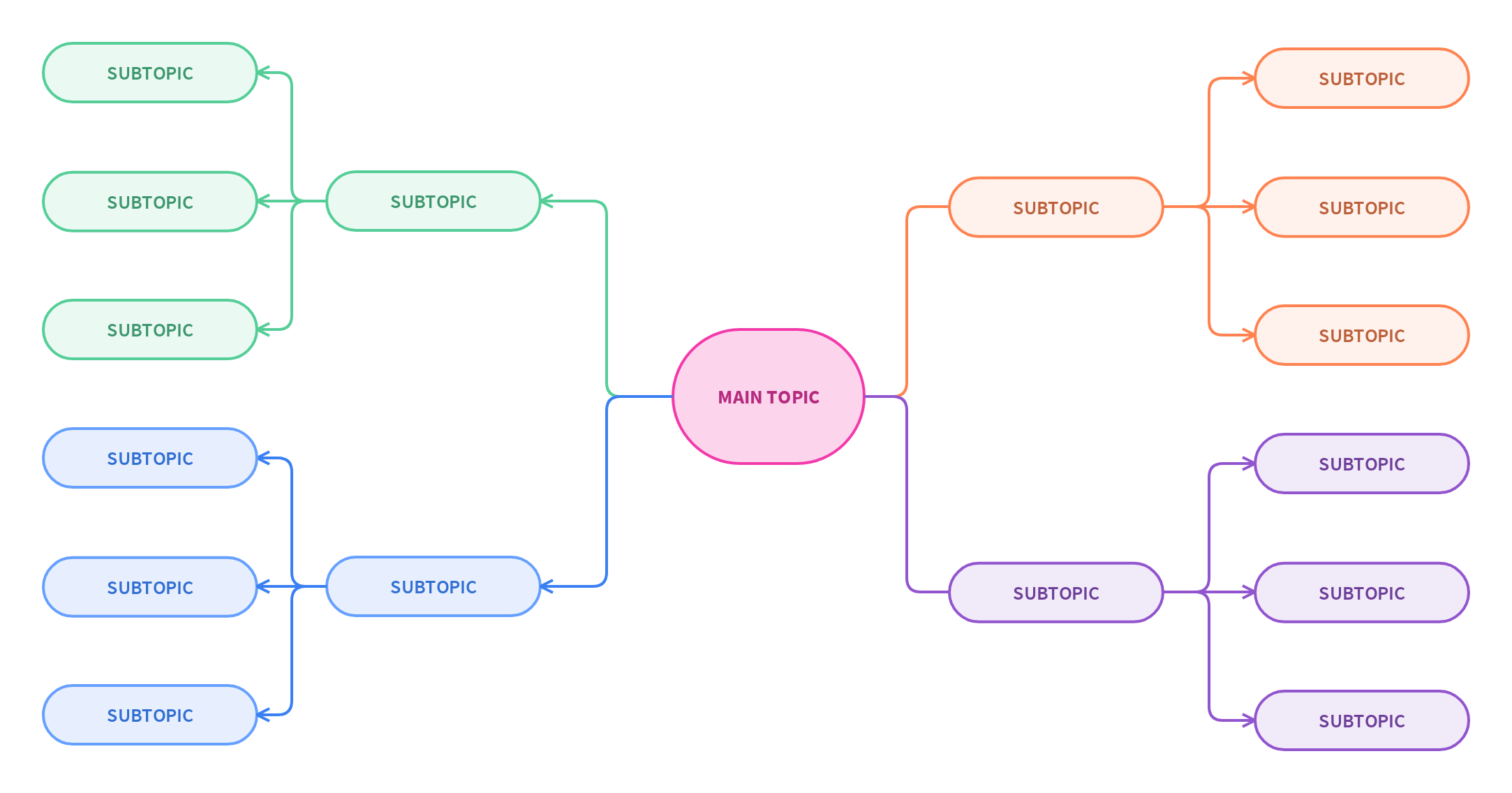 Screenshot of a mind map template