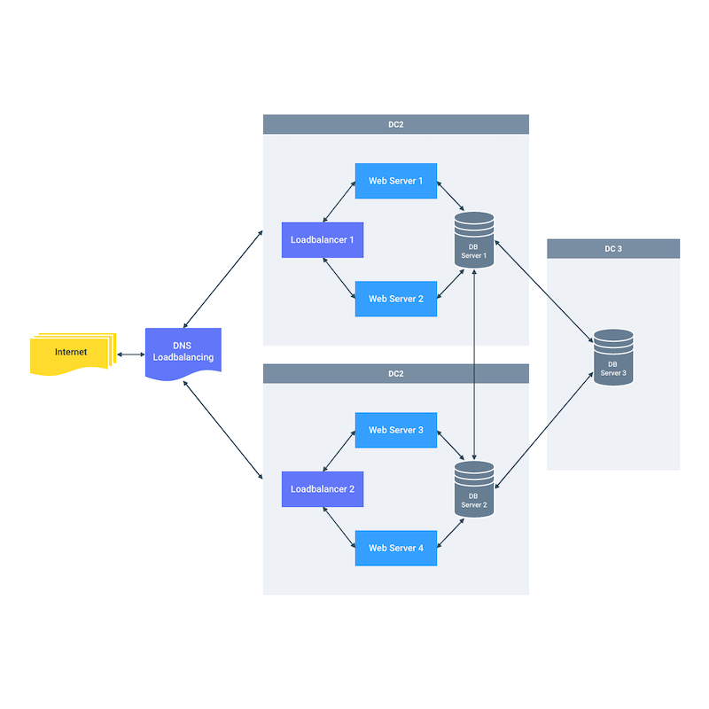 Network Diagram Template | Moqups
