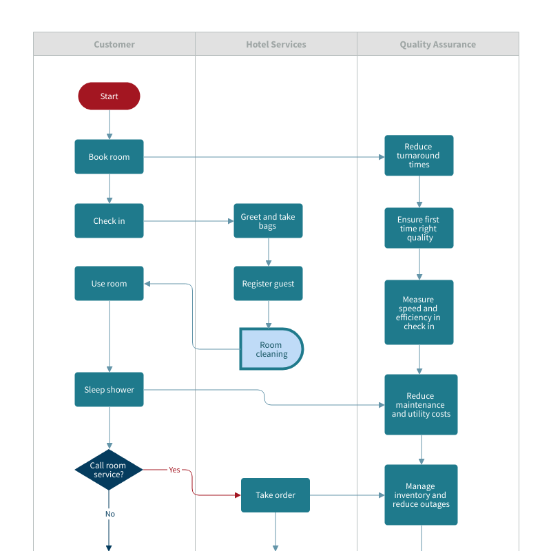 Hotel Management Process Flowchart Template | Moqups