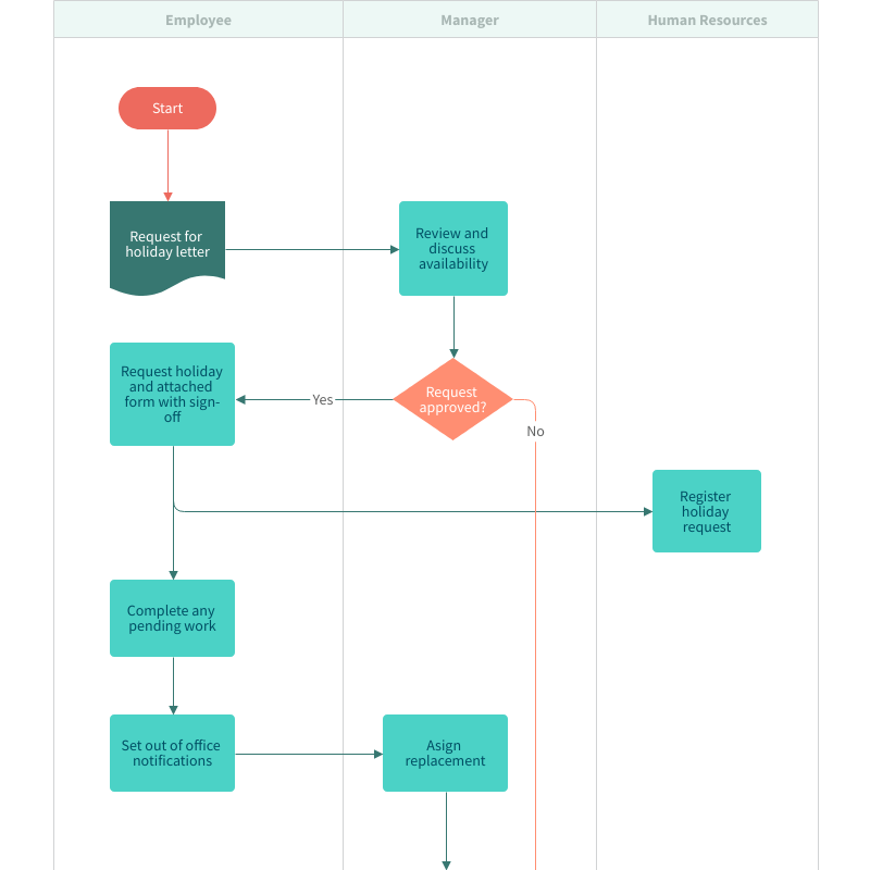 Free Holiday-Request Process Map Template – Online with Moqups