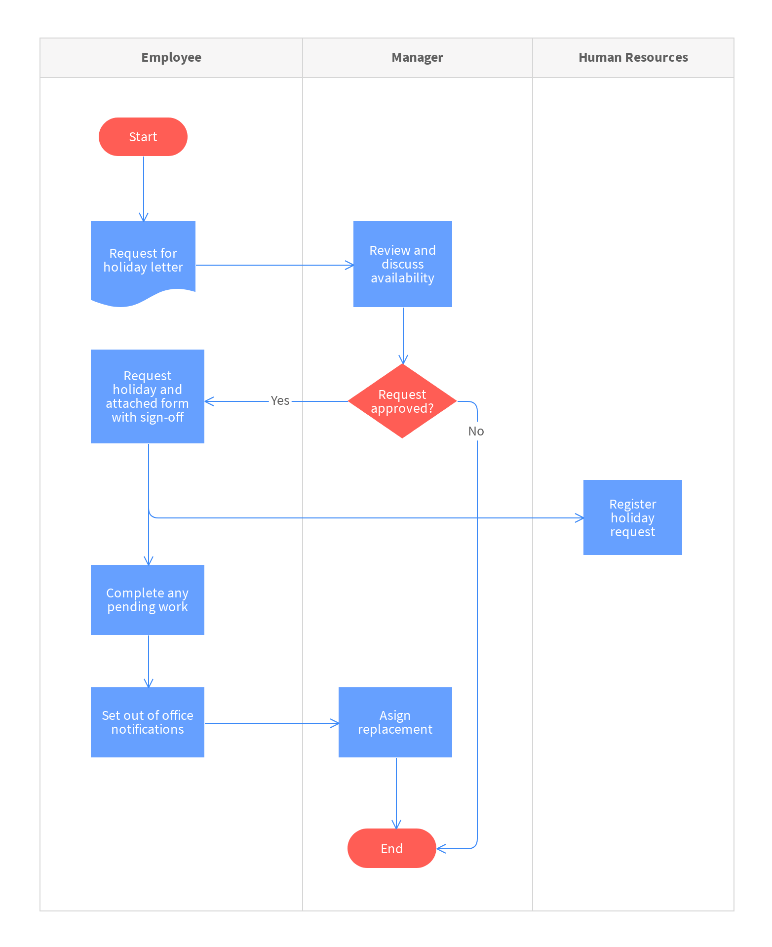 Free Holiday Request Process Map Template Online With Moqups