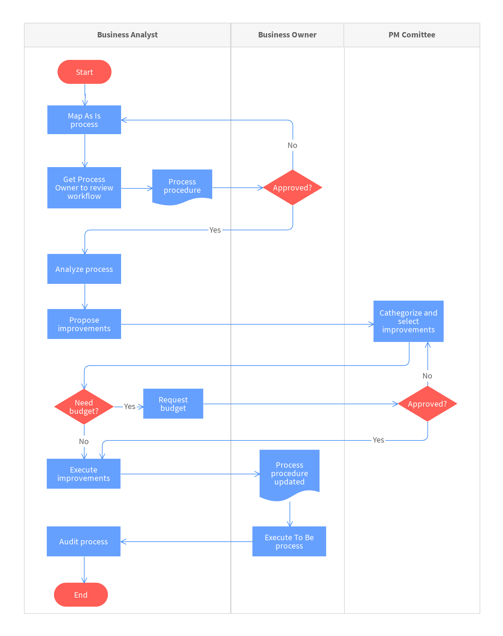 Standard Operating Procedure Flowchart Template Moqups