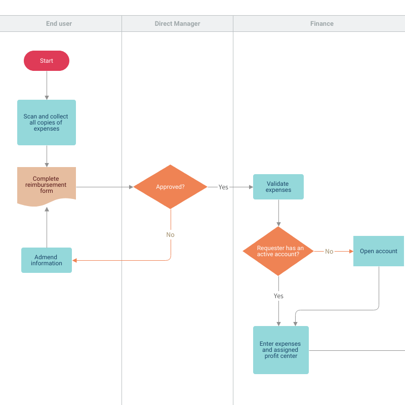 Expense Reimbursement Process Flow Template | Moqups
