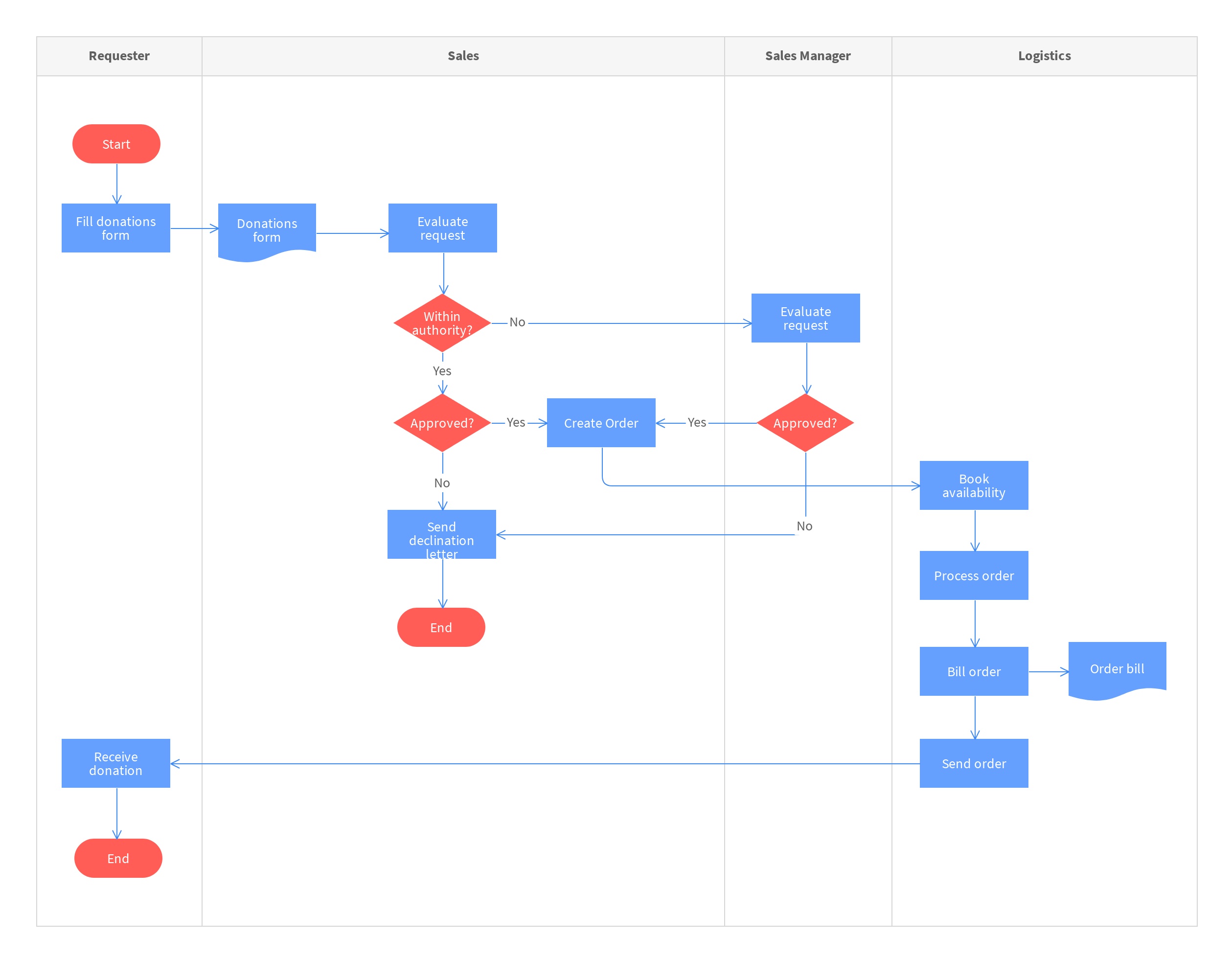 donation request process map template