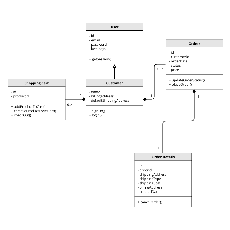 Uml Diagram Templates
