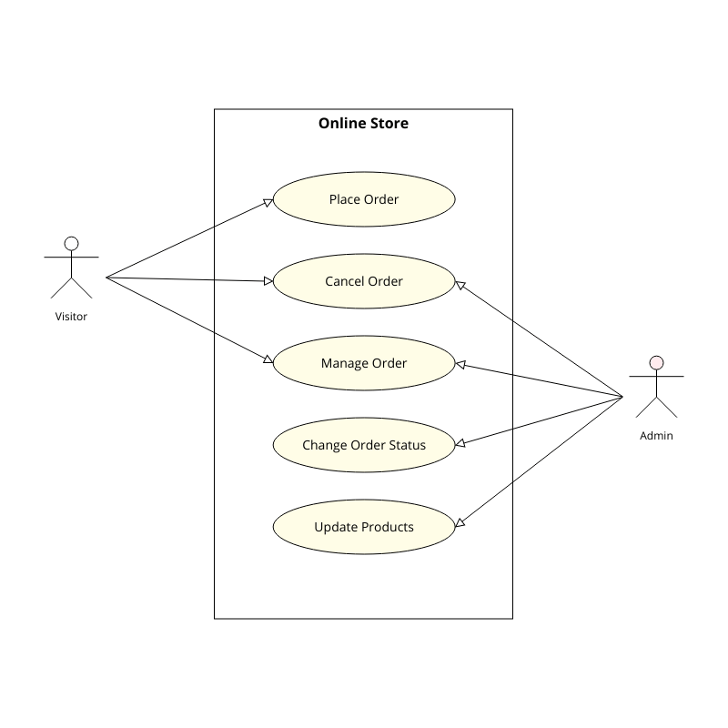 Use Case Diagram Template | Moqups