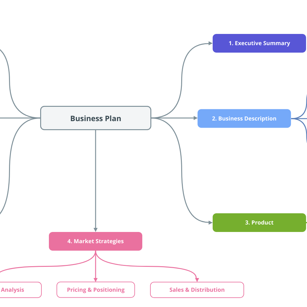 Business Plan Mind Map Template | Moqups