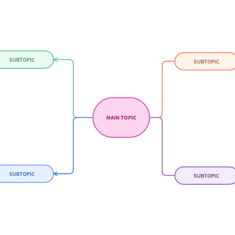 Basic Mind Map Template | Moqups