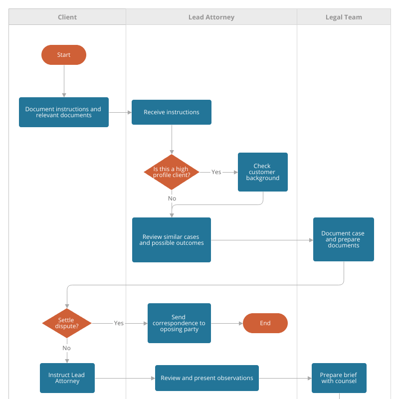 Conflict Resolution Process Flowchart Template | Moqups