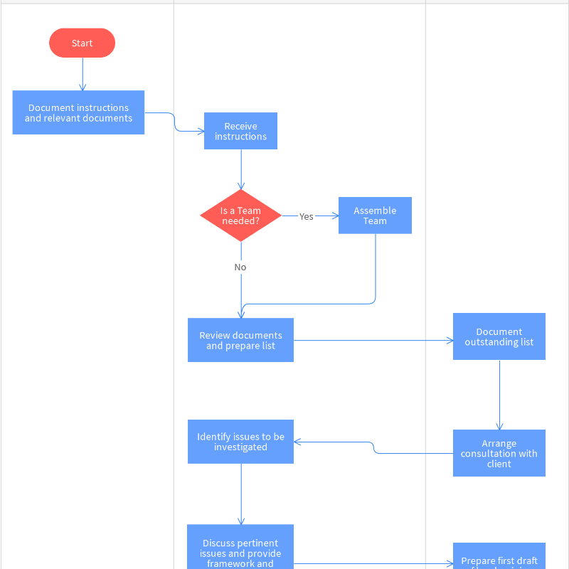Free Legal Opinion Process Map Template – Online with Moqups