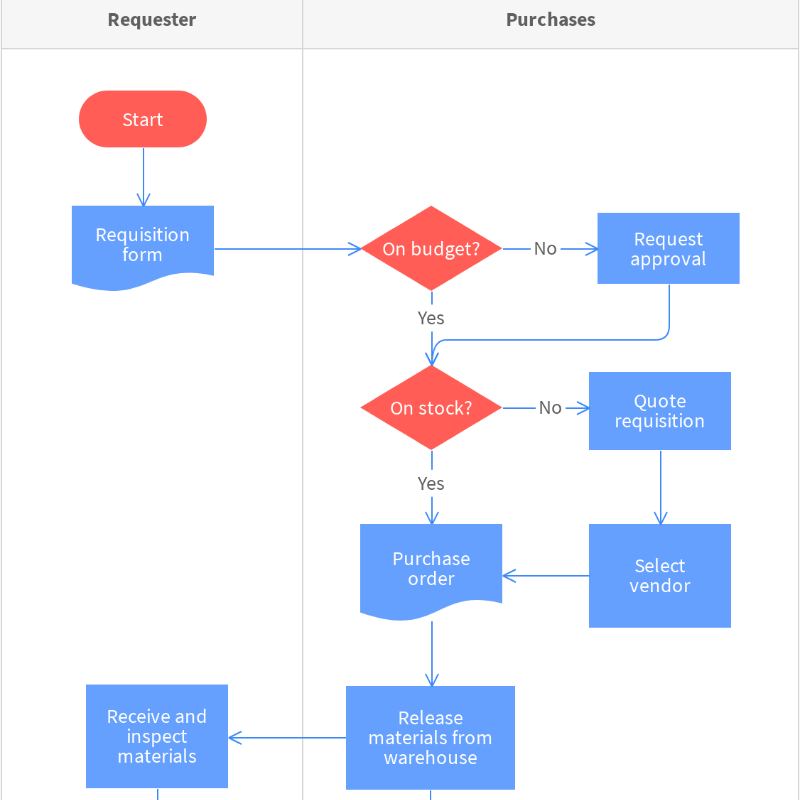 Manufacturing Order Process Flowchart Template | Moqups