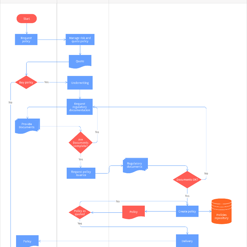 Policy & Procedure Development Flowchart Template | Moqups