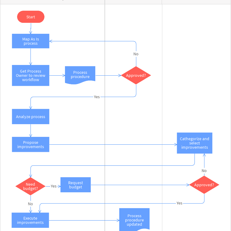 Standard Operating Procedure Flowchart Template | Moqups