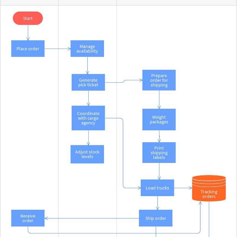 Free Product-Shipping Process Map Template – Online with Moqups