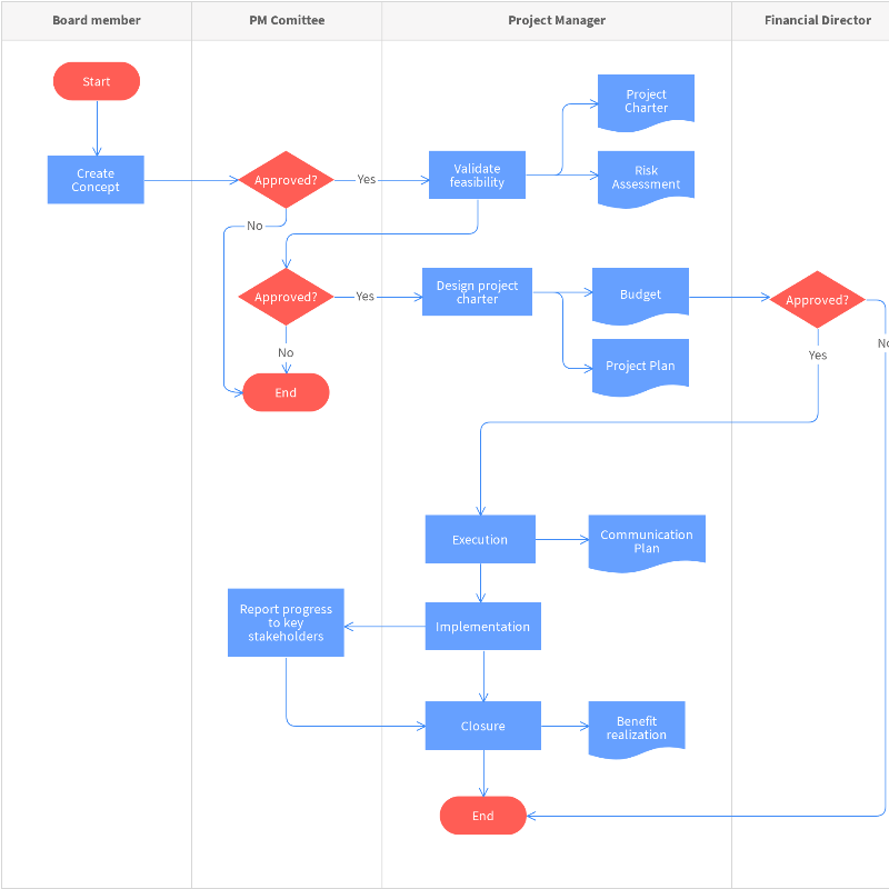 Project Management Process Flowchart Template | Moqups