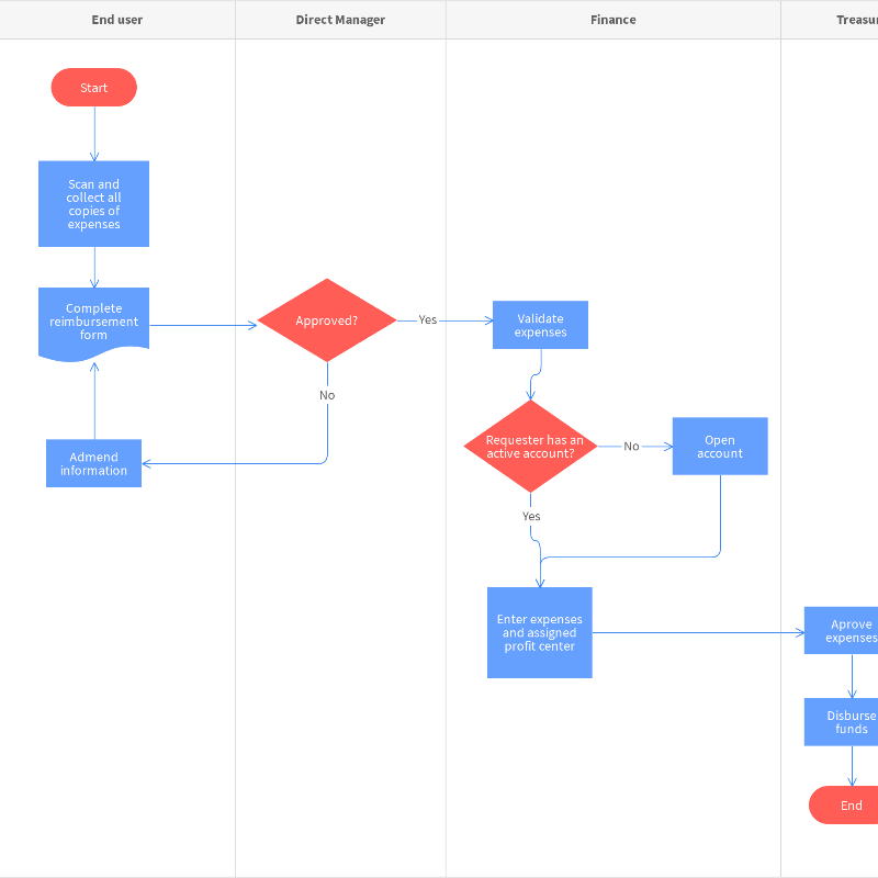 Online Diagram Flowchart Templates Moqups