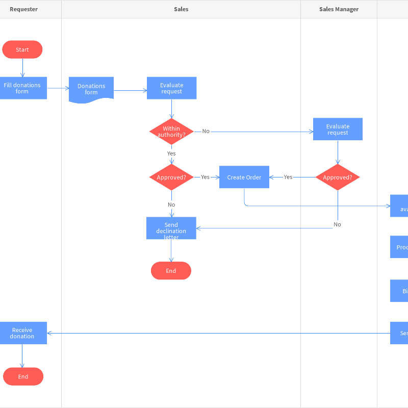 Donation Request Process Map Template | Moqups