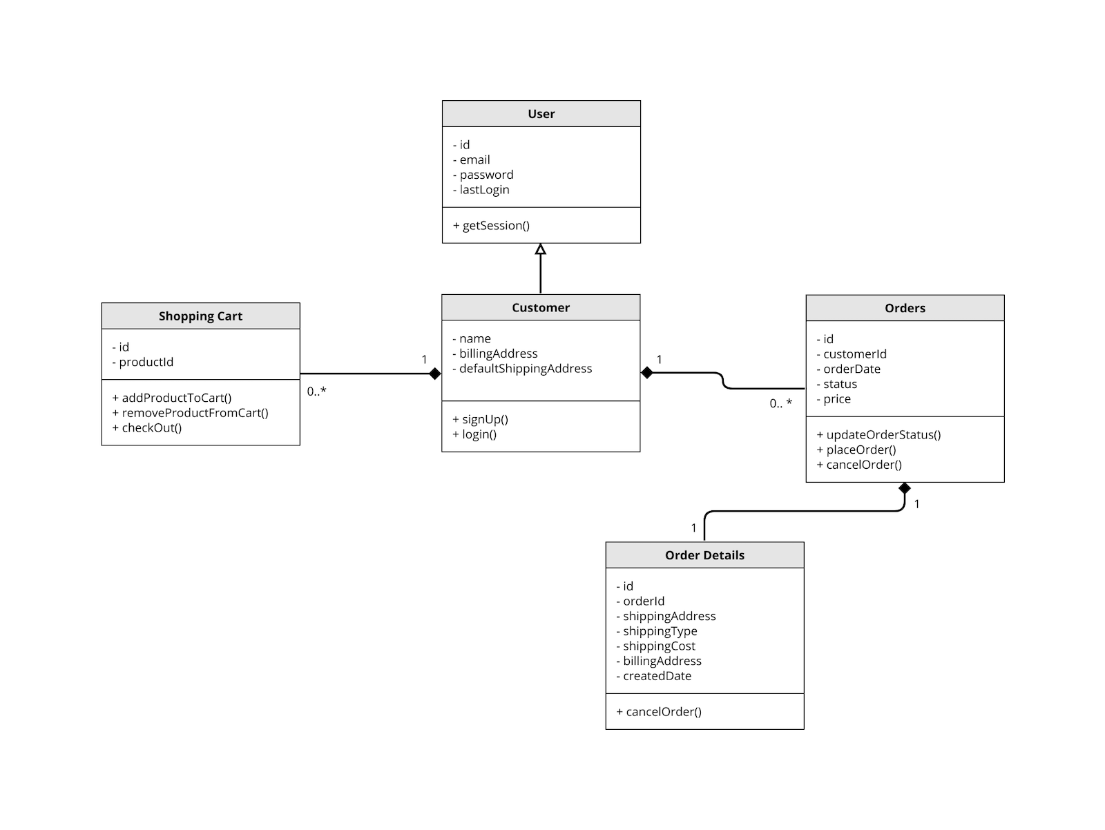 Screenshot of a UML Diagram template
